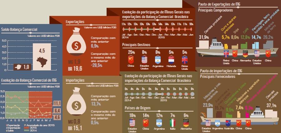 Exportações de Minas Gerais crescem 7% em junho – F5 Notícias ... 2e6155044a307